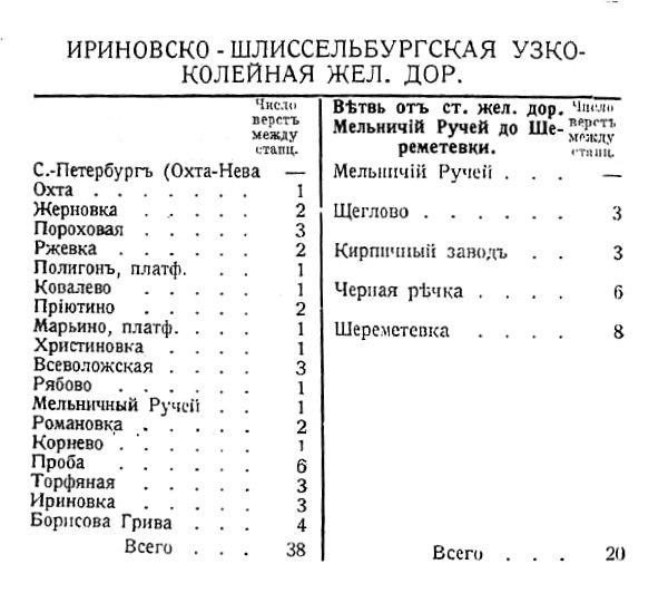 Ириновская железная дорога. Памятная книжка С.-Петербургской губернии на 1914-1915 г.г.