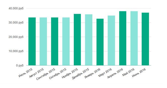Анализ рынка труда Санкт-Петербурга: итоги весны 2016 года